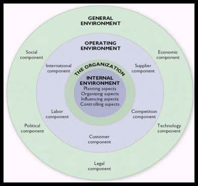 Figure 8: Environment and the organisation relation. (Source; Certo & Certo, 2009). Table 2: The Definition