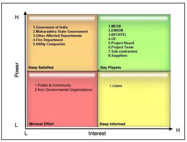 11: Stakeholders Power/Interest Matrix for DPC Project (Adapted from: PMBOK 4 t h Edition 2008). Date: