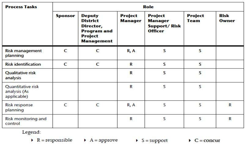 responsibilities of the project manager and stakeholders. (Source: Caltrans May 2, 2007). Risk breakdown structure