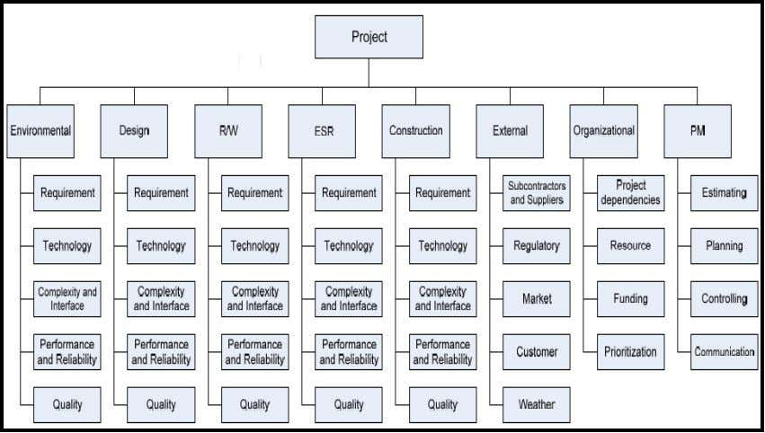 15: Risk were normally put into Risk Breakdown Structure (Source: Caltrans May 2, 2007). Date: Semester