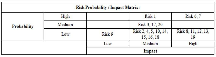Matrix for Qualitative Risk Assessment (Sample) (Source: Caltrans May 2, 2007). Table 16, shows a sample