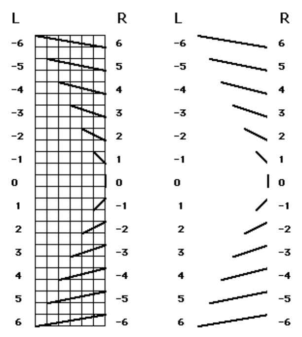 Where Did the Timewave Come From? Figure 6 . As these lengths are always discrete units,