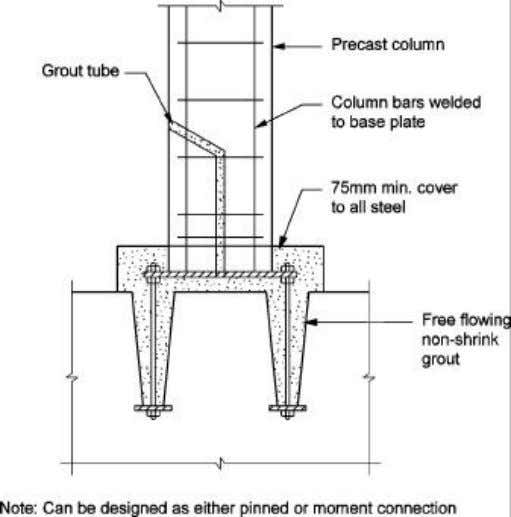 Figure 2.6 – Column base plate with base larger than column Figure 2.7 – Column