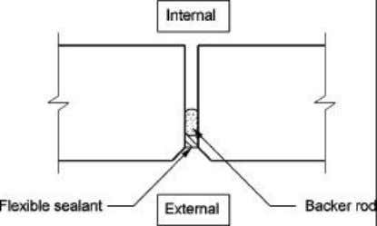Single stage horizontal joint between precast wall panels Figure 2.24 – Single stage vertical joint between
