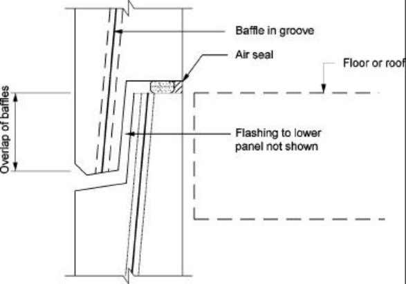 the functional needs for sealing are not affected by them. Figure 2.26 – Baffle overlap in