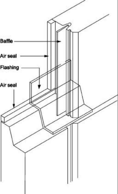 ü the provision of a cover flashing over the lower joint. Figure 2.28 – Typical intersection