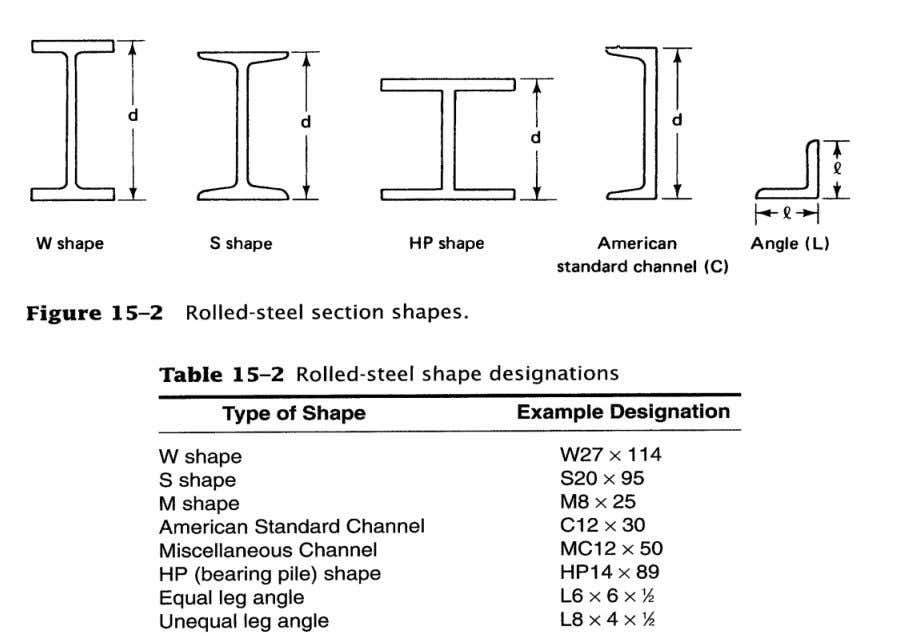 a number of rolled steel shapes. Below are 5 examples W27 x 114 The number 27