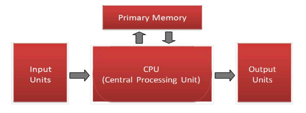 Von Neumann architecture – Programs and data are stored in the same memory: primary memory. –