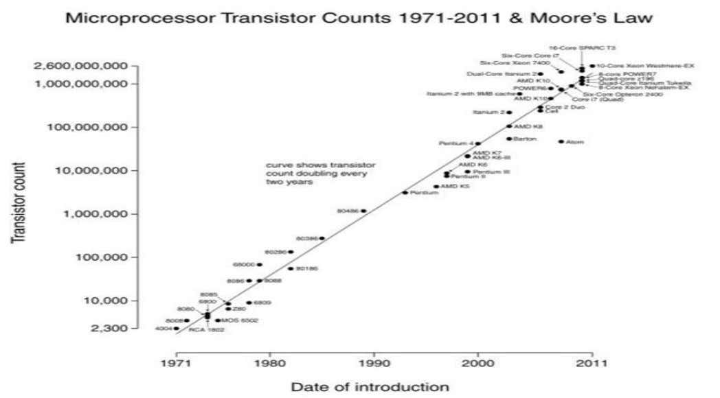 "Moore's Law Moore's law is the observation that ""number of transistors per square inch on integrated"