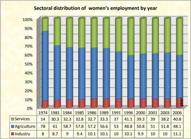 Sectoral distribution of women's employment by year 100% 90% 80% 70% 60% 50% 40% 30%