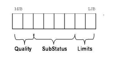 of Status The Status has the following composition: Figure 1.4 – Composition of Status The quality,