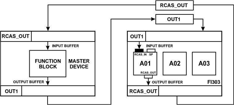 RCAS_OUT OUT1 RCAS_OUT OUT1 INPUT BUFFER INPUT BUFFER RCAS_IN SP FUNCTION MASTER BLOCK DEVICE RCAS_OUT