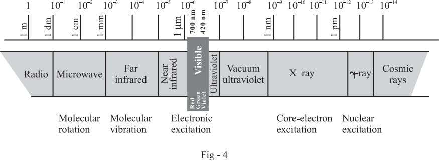 longer wavelengths belong to the infrared region and shorter ones to the ultra violet region. Chemistry/Atomic