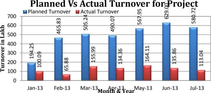 Feb-13 700 600 500 400 300 200 100 Turnover in Lakh 0 Month & Year May-13