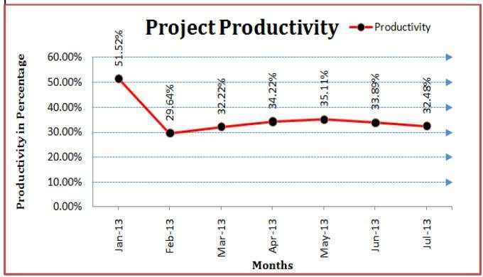 Productivity in Building Construction Graph 1.4 – Cumulative differences between planned & actual quantity of concrete.