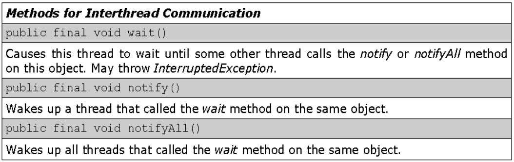 Inter-thread Communication: Methods from Object Class 53