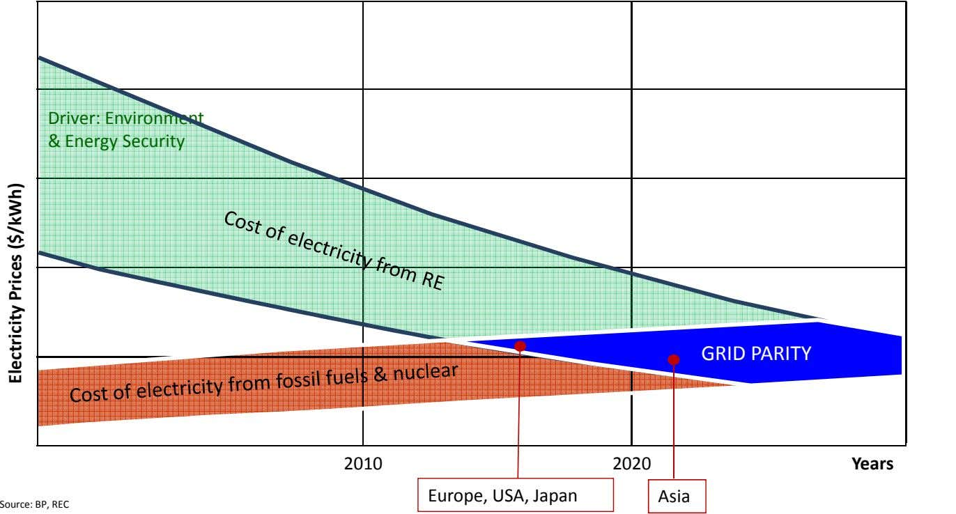 Driver: Environment & Energy Security GRID PARITY 2010 2020 Years Europe, USA, Japan Asia Source: