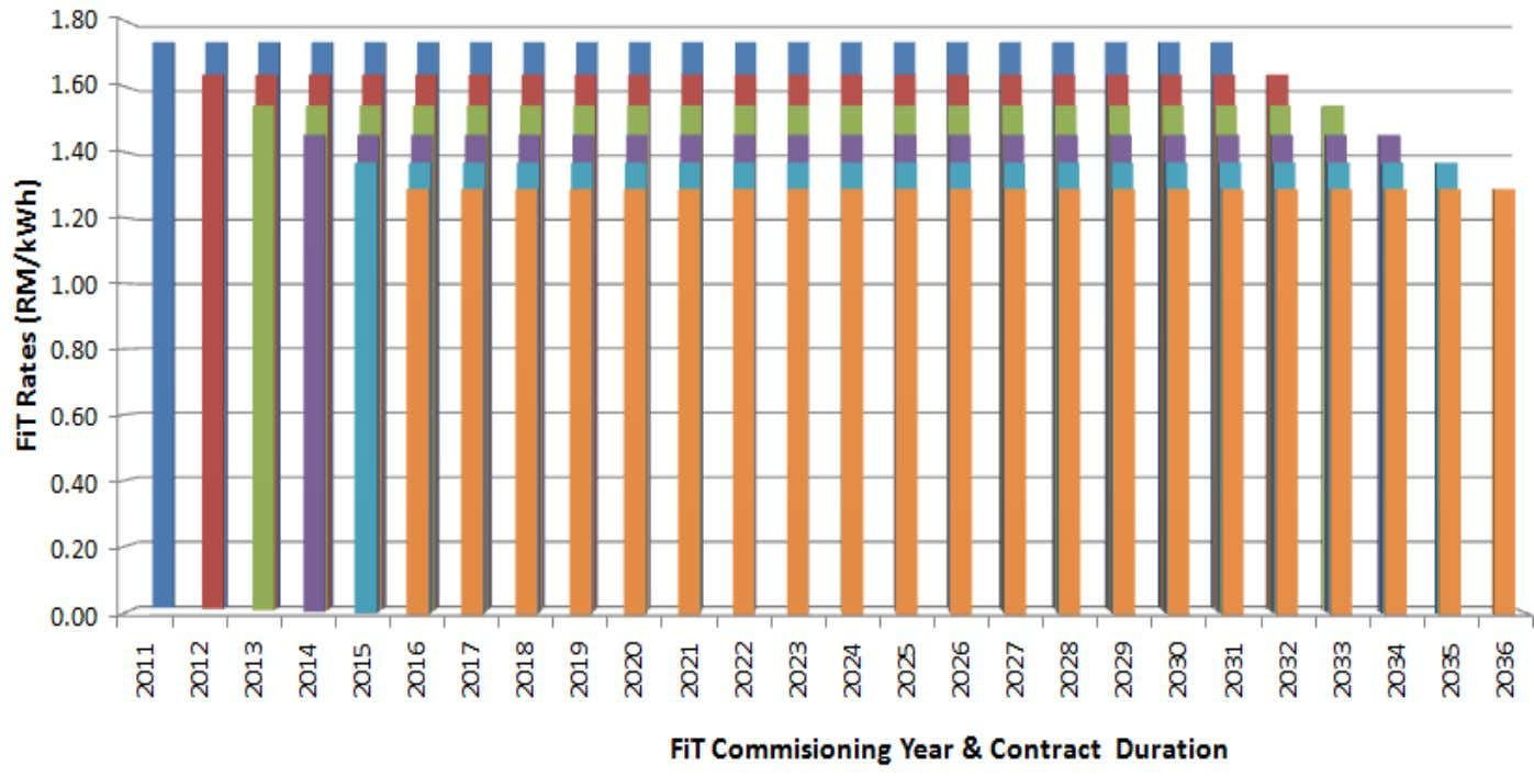 FiT Degression Promote prices reduction towards grid parity Promote early commissioning and reward early birds Point