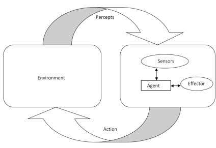 and perform actions according to their perception. Fig 1: Agents interact with environments through sensors and