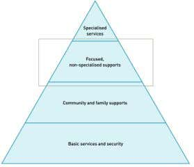 psychologists, teachers, medical/mental health professionals 3 . Second level: Community and family supports •