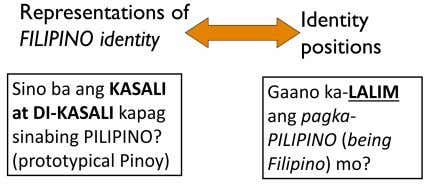 "basis • e.g. parents are Pinoy • by law • Kinalakhan - cultural basis (behaviours ""asal"""
