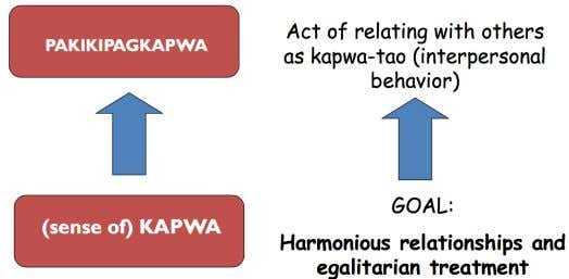 relation to others KAPWA AS A VALUE If (a sense of) KAPWA is a value what