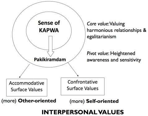 we react to it? • PAKIKIBAKA is a sanctioned response Core vs Pivot Values • core
