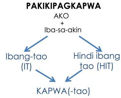 """real life"", we categorize people and our relationships. Pag-Iiba ng Ibang Tao (IT) – Hindi Ibang"