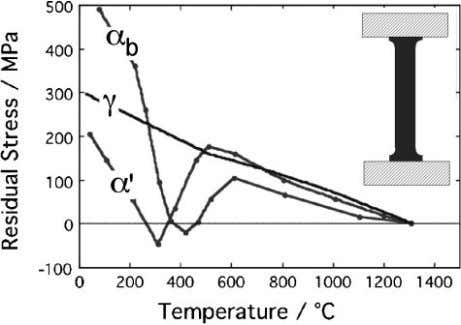 1 Development of stress as tensile test sample which is austenitic at high temperatures is
