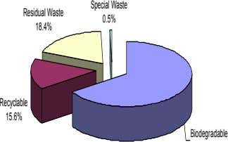 Special Waste Residual Waste 0.5% 18.4% Recyclable 15.6% Biodegradable