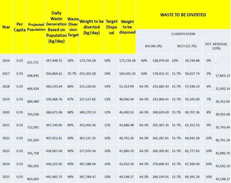 The total waste projection by year 2025 is 441,982.75. In projecting Waste Diversion of the