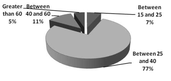 60 100 Figure5.1: Age wise classification of Respondents Out respondents, respondents' that is 77per cent were
