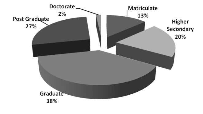 100 Figure 5.4: Education wise classification of Respondents From the respondents, 38 per cent were graduates,
