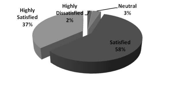 Total 60 100 Figure 5 .16: Employees' Politeness Out of the 60 respondents, 35 per cent