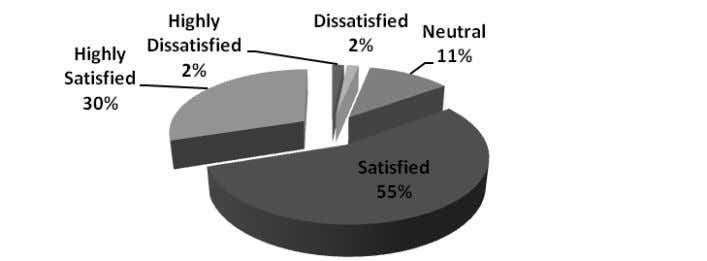 100 Graph 5.17: Relationship between Employees and Customers As per the available data, 30 per cent