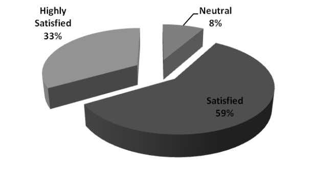 Among the 60 respondents, 33 per cent was highly satisfied, 59 per cent were satisfied