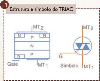 1 Estrutura e símbolo do TRIAC