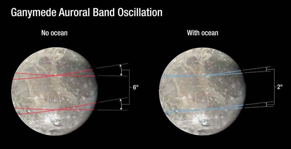 "The auroras on Jupiter ' s moon Ganymede oscillate or ""rock"" back and forth. Hubble observations"