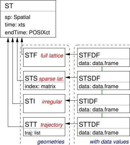 ST sp: Spatial time: xts endTime: POSIXct STF full lattice STFDF data: data.frame STS sparse lat.