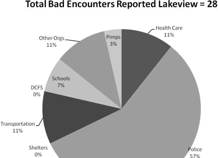 ere Lakeview and Englewood. We have included these graphs so you can see how the data