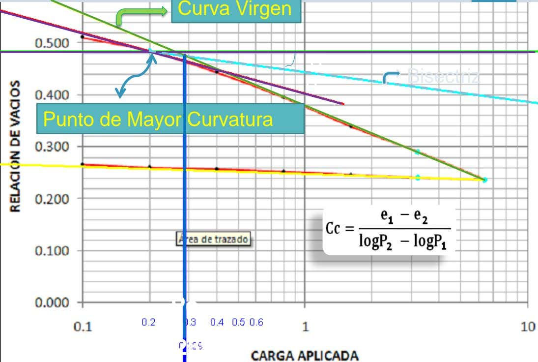 Curva Virgen α Bisectriz α Punto de Mayor Curvatura Pc 0.289