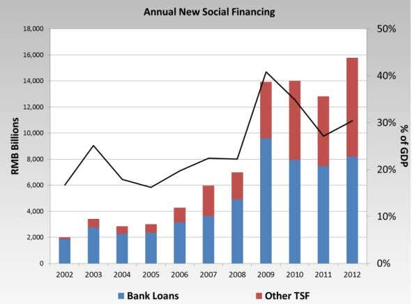 and busts – Reality: History proves otherwise – Over 40% of banks loans went sour post-1990s