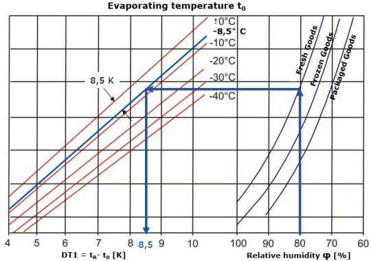 on de-humidification. The relation can be illustrated as: Figure 7.1 Evaporating temperature Source: Breidenbach,