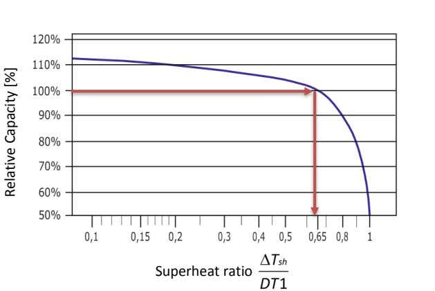 Superheat ratio Relative Capacity [%]