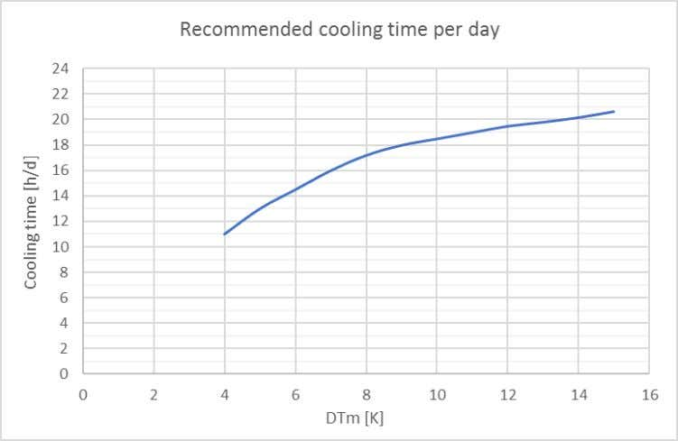 Room Calculation and Component Selection in Coolselector®2 Figure 7.3 Recommended cooling time per day Source: Norbert