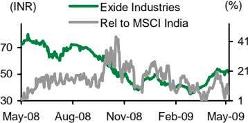 (INR) Exide Industries Rel to MSCI India (%) 41 70 21 50 30 1 May-08