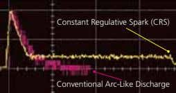 Constant Regulative Spark (CRS) Conventional Arc-Like Discharge