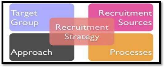  Target group  How to approach the target group  Recruitment sources & processes (hrmadvice.com