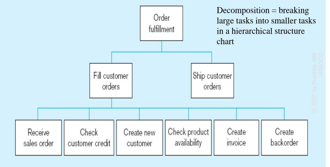 Decomposition = breaking large tasks into smaller tasks in a hierarchical structure chart 11 © 2007