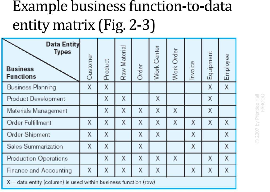 Example business function-to-data entity matrix (Fig. 2-3) 13 © 2007 by Prentice Hall FAROOQ